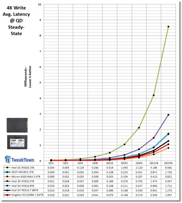 Kingston DC1500M 1.92TB Data Center Enterprise SSD Review 07 | TweakTown.com
