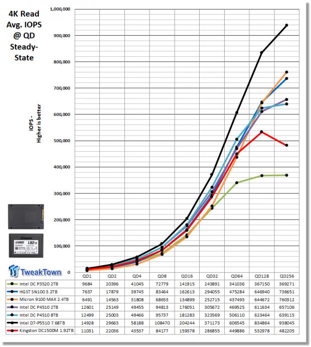 Kingston DC1500M 1.92TB Data Center Enterprise SSD Review 08 | TweakTown.com
