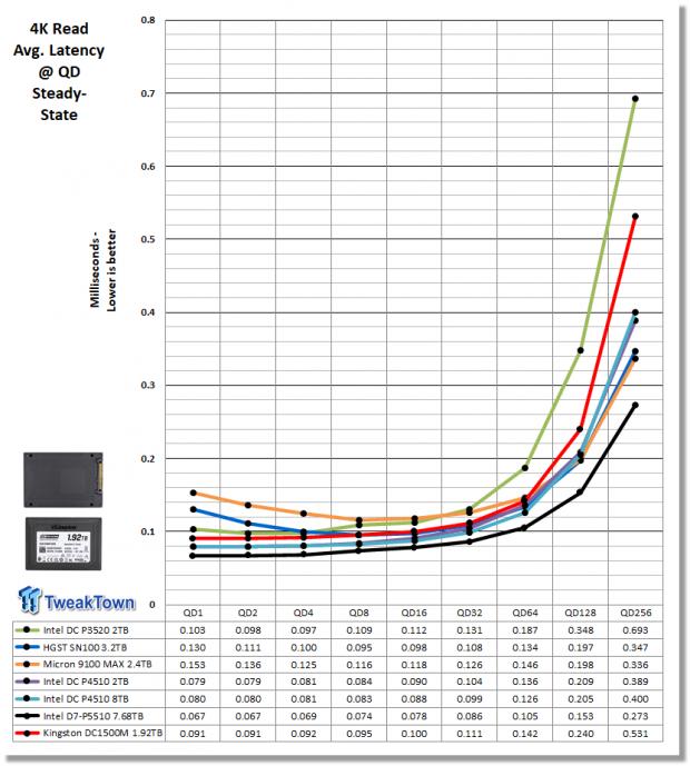 Kingston DC1500M 1.92TB Data Center Enterprise SSD Review 09 | TweakTown.com