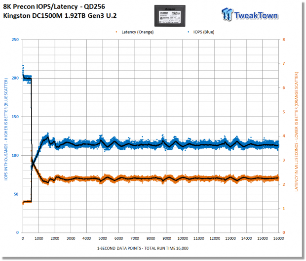 Kingston DC1500M 1.92TB Data Center Enterprise SSD Review 10 | TweakTown.com