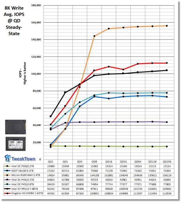 Kingston DC1500M 1.92TB Data Center Enterprise SSD Review 11 | TweakTown.com