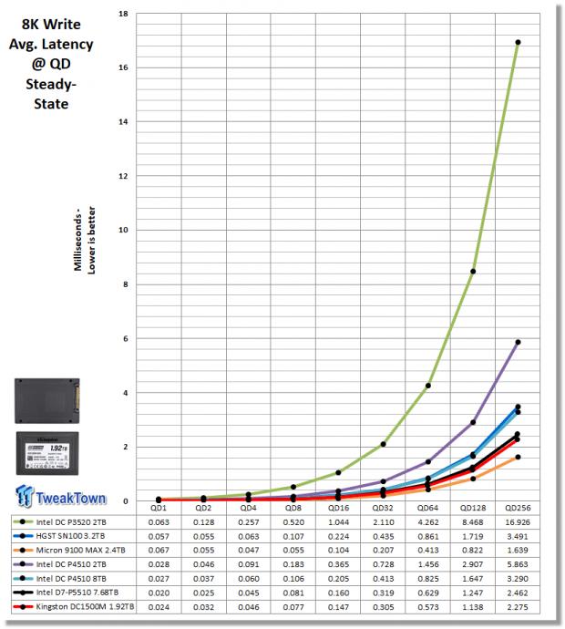 Kingston DC1500M 1.92TB Data Center Enterprise SSD Review 12 | TweakTown.com