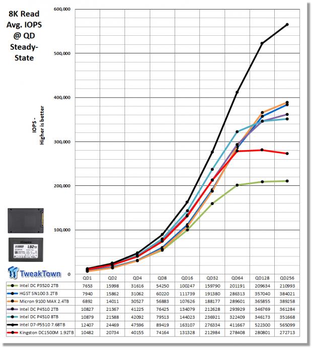 Kingston DC1500M 1.92TB Data Center Enterprise SSD Review 13 | TweakTown.com