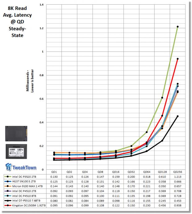 Kingston DC1500M 1.92TB Data Center Enterprise SSD Review 14 | TweakTown.com