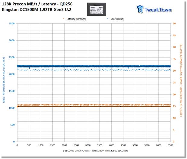 Kingston DC1500M 1.92TB Data Center Enterprise SSD Review 15 | TweakTown.com