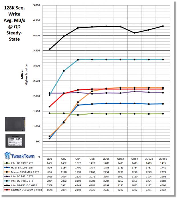 Kingston DC1500M 1.92TB Data Center Enterprise SSD Review 16 | TweakTown.com