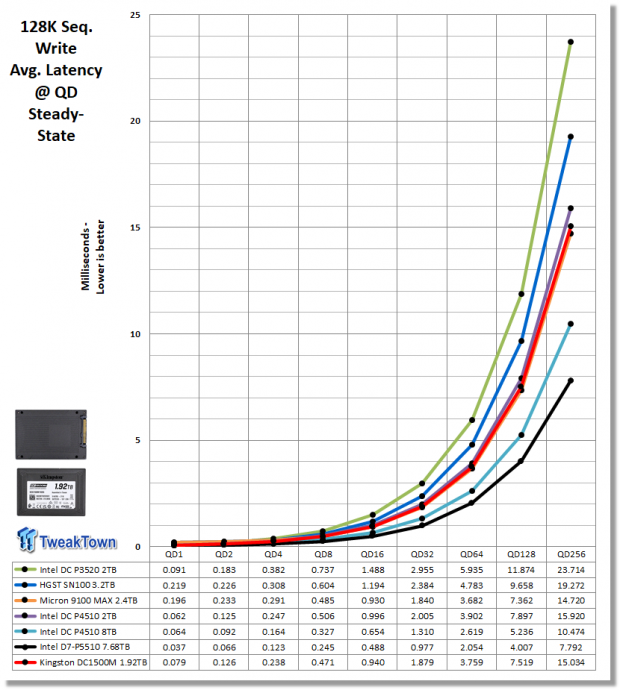 Kingston DC1500M 1.92TB Data Center Enterprise SSD Review 17 | TweakTown.com