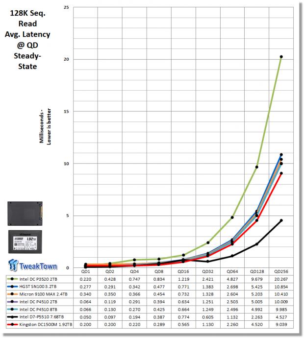 Kingston DC1500M 1.92TB Data Center Enterprise SSD Review 19 | TweakTown.com