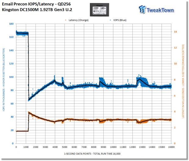Kingston DC1500M 1.92TB Data Center Enterprise SSD Review 20 | TweakTown.com