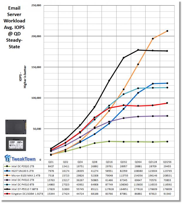 Kingston DC1500M 1.92TB Data Center Enterprise SSD Review 21 | TweakTown.com