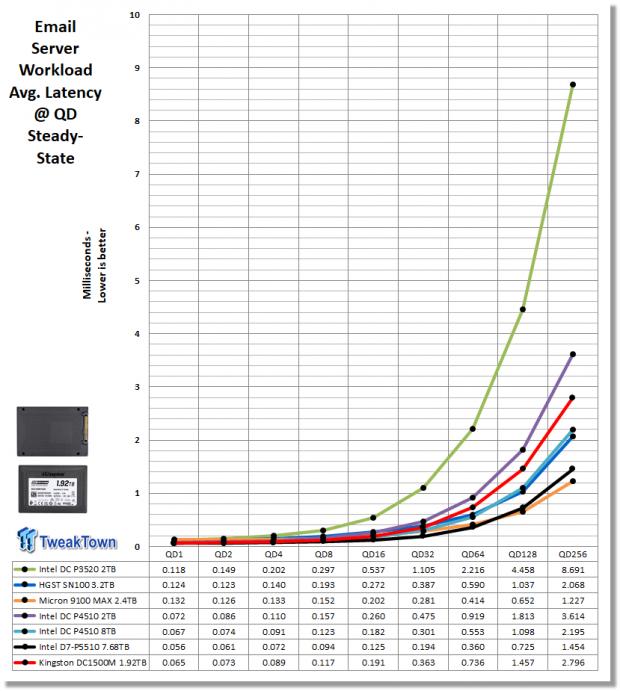 Kingston DC1500M 1.92TB Data Center Enterprise SSD Review 22 | TweakTown.com
