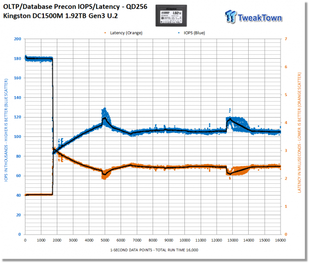 Kingston DC1500M 1.92TB Data Center Enterprise SSD Review 23 | TweakTown.com
