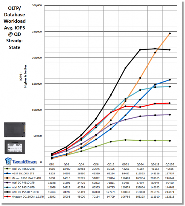 Kingston DC1500M 1.92TB Data Center Enterprise SSD Review 24 | TweakTown.com
