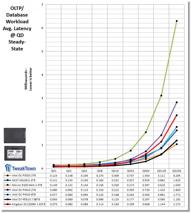 Kingston DC1500M 1.92TB Data Center Enterprise SSD Review 25 | TweakTown.com
