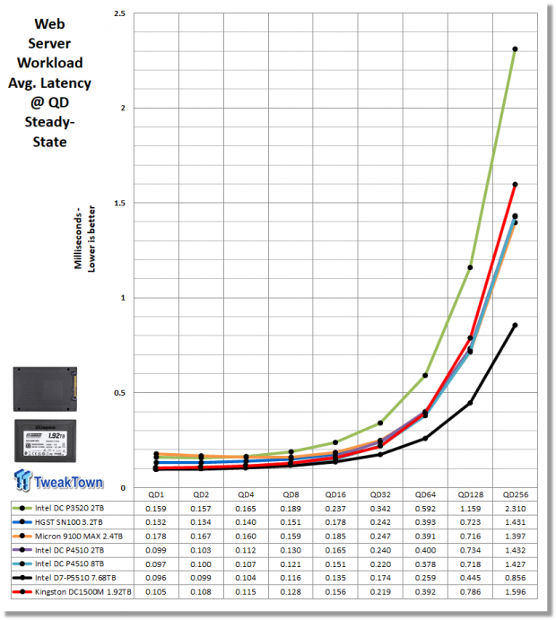 Kingston DC1500M 1.92TB Data Center Enterprise SSD Review 28 | TweakTown.com