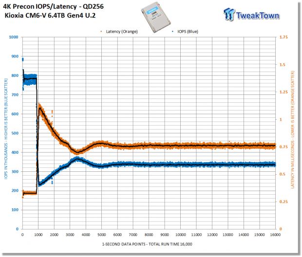 Kioxia CM6-V 6.4TB Enterprise SSD Review 05   TweakTown.com
