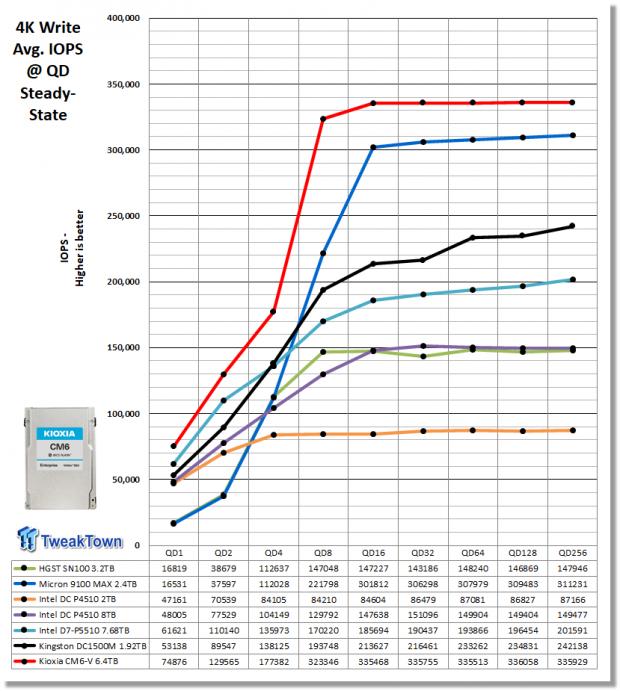 Kioxia CM6-V 6.4TB Enterprise SSD Review 06   TweakTown.com