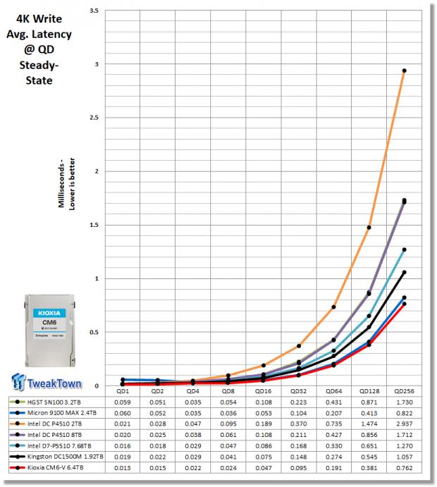 Kioxia CM6-V 6.4TB Enterprise SSD Review 07   TweakTown.com