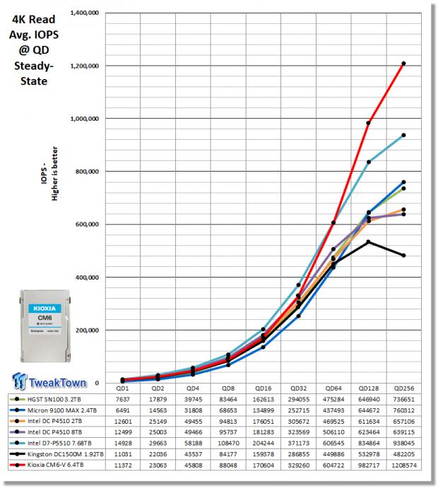 Kioxia CM6-V 6.4TB Enterprise SSD Review 08   TweakTown.com