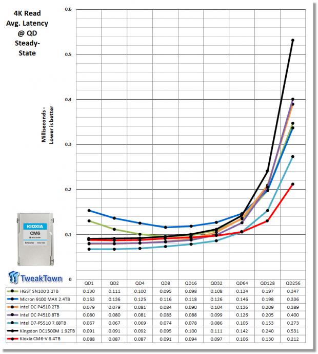 Kioxia CM6-V 6.4TB Enterprise SSD Review 09   TweakTown.com