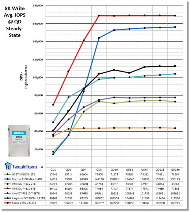 Kioxia CM6-V 6.4TB Enterprise SSD Review 11   TweakTown.com