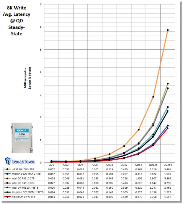 Kioxia CM6-V 6.4TB Enterprise SSD Review 12   TweakTown.com