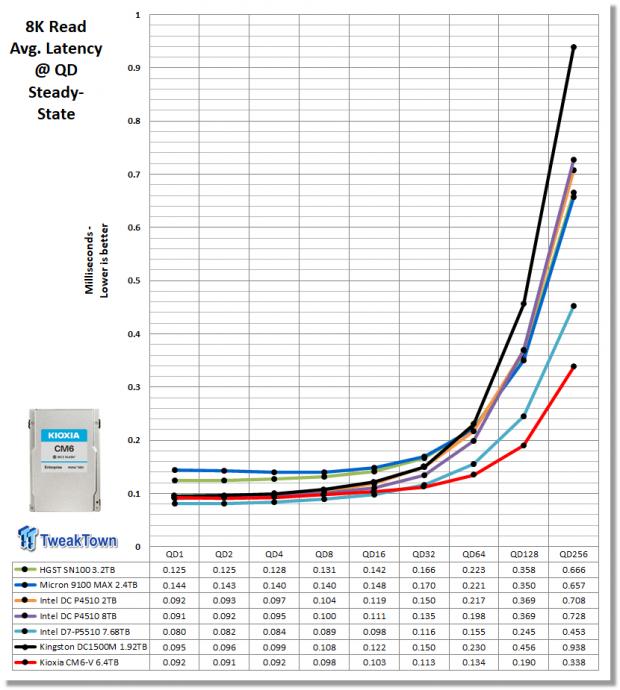 Kioxia CM6-V 6.4TB Enterprise SSD Review 14   TweakTown.com