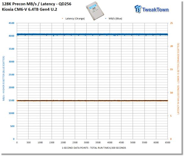 Kioxia CM6-V 6.4TB Enterprise SSD Review 15   TweakTown.com