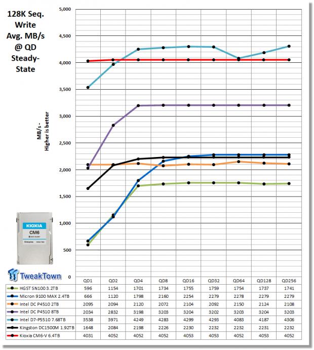 Kioxia CM6-V 6.4TB Enterprise SSD Review 16   TweakTown.com