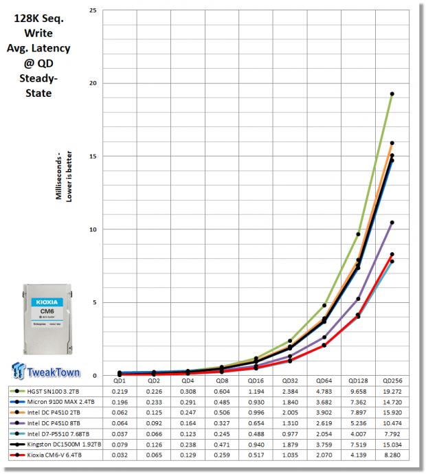 Kioxia CM6-V 6.4TB Enterprise SSD Review 17   TweakTown.com