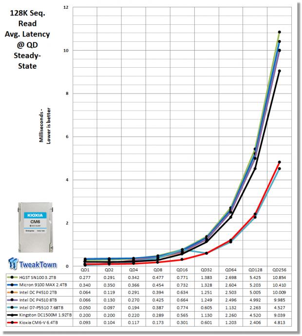 Kioxia CM6-V 6.4TB Enterprise SSD Review 19   TweakTown.com