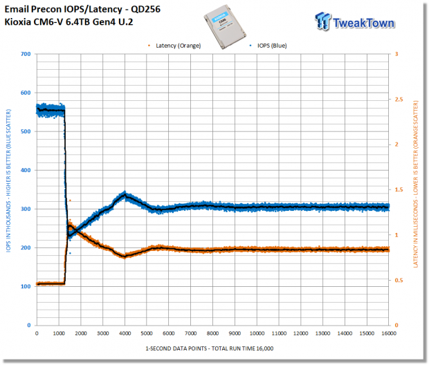 Kioxia CM6-V 6.4TB Enterprise SSD Review 20   TweakTown.com