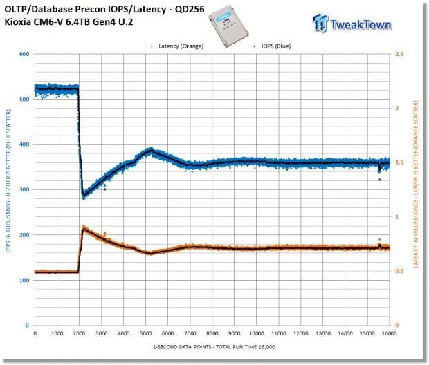 Kioxia CM6-V 6.4TB Enterprise SSD Review 23   TweakTown.com