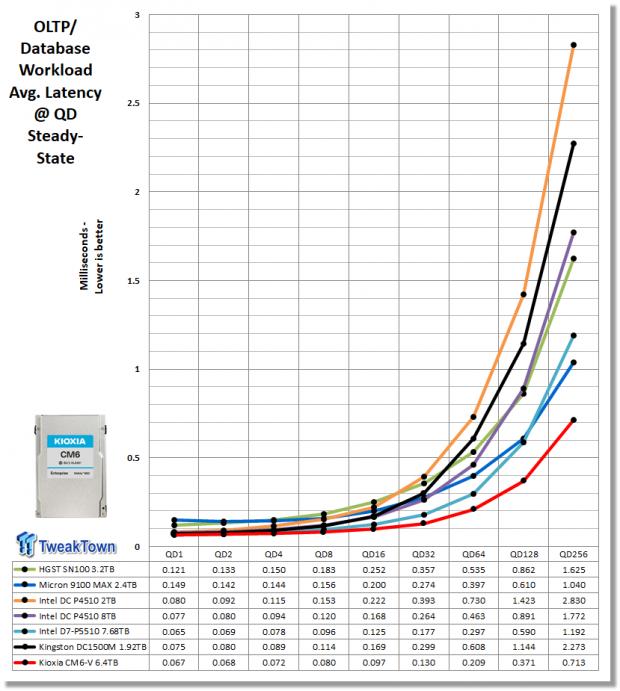 Kioxia CM6-V 6.4TB Enterprise SSD Review 25   TweakTown.com