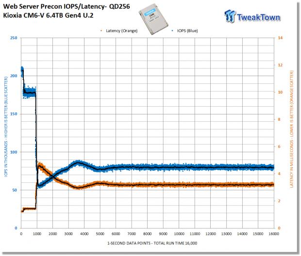Kioxia CM6-V 6.4TB Enterprise SSD Review 26   TweakTown.com