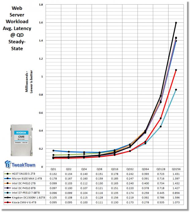 Kioxia CM6-V 6.4TB Enterprise SSD Review 28   TweakTown.com