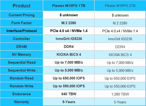 Teste do SSD Plextor M10P 1TB - Ainda mais rápido 01    TweakTown.com