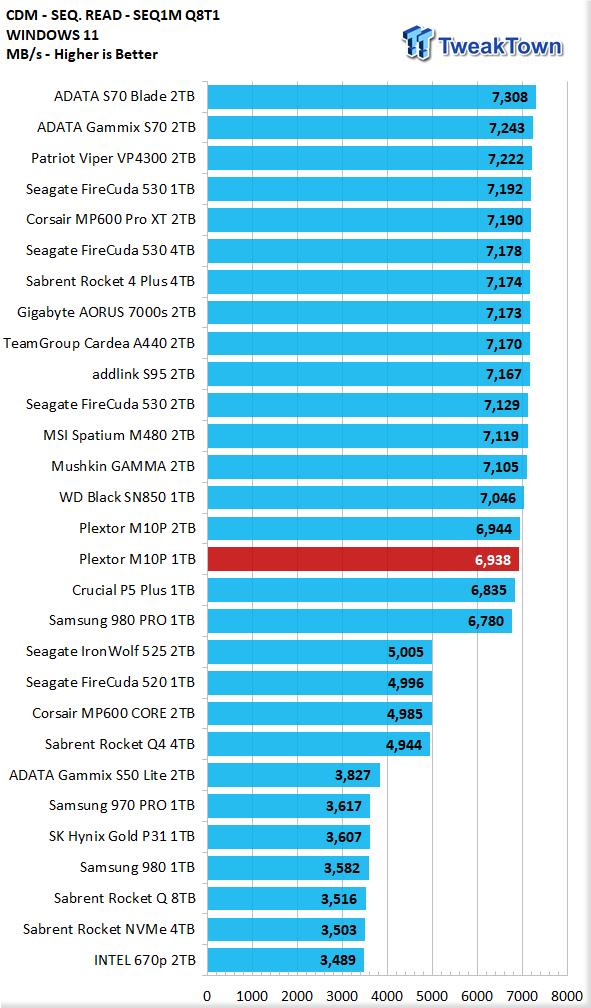 Teste do SSD Plextor M10P 1TB - Ainda mais rápido 08    TweakTown.com