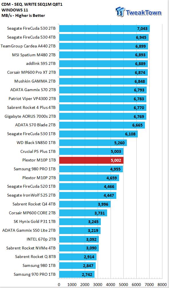 Teste do SSD Plextor M10P 1TB - Ainda mais rápido 09    TweakTown.com