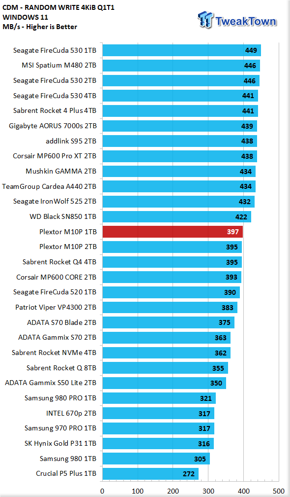 Teste do SSD Plextor M10P 1TB - Ainda mais rápido 11    TweakTown.com