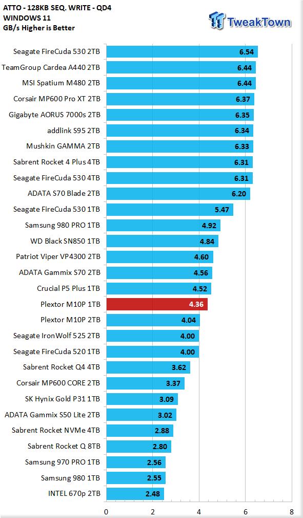 Teste do SSD Plextor M10P 1TB - Ainda mais rápido 17    TweakTown.com