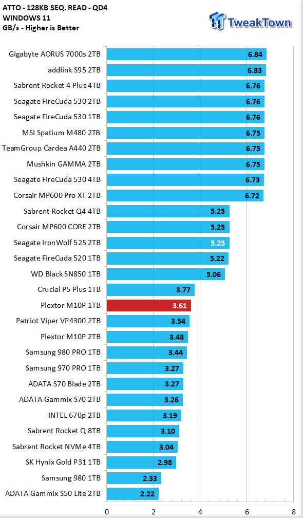 Teste do SSD Plextor M10P 1TB - Ainda mais rápido 18    TweakTown.com