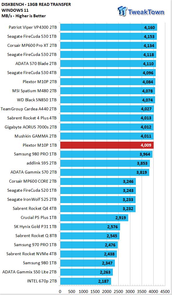 Teste do SSD Plextor M10P 1TB - Ainda mais rápido 22    TweakTown.com