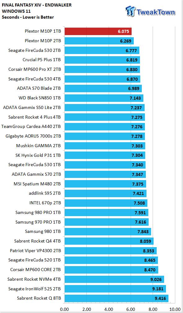 Teste do SSD Plextor M10P 1TB - Ainda mais rápido 24    TweakTown.com