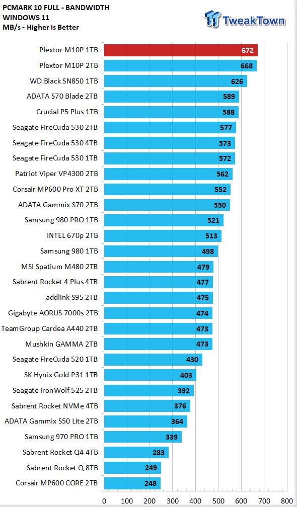 Teste do SSD Plextor M10P 1TB - Ainda mais rápido 27    TweakTown.com
