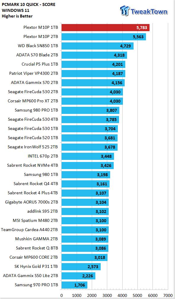 Teste do SSD Plextor M10P 1TB - Ainda mais rápido 29    TweakTown.com