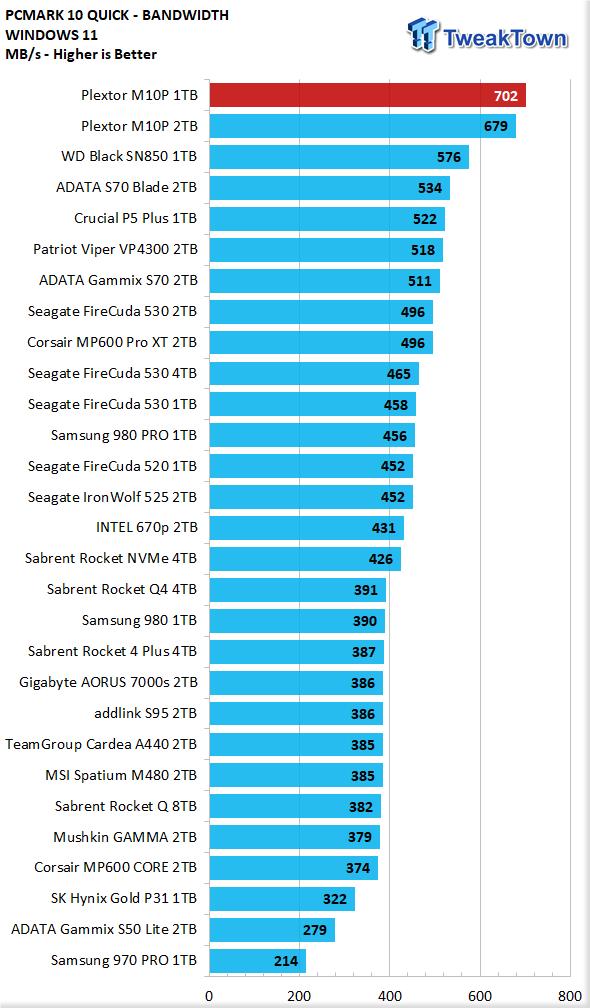 Teste do SSD Plextor M10P 1TB - Ainda mais rápido 30    TweakTown.com