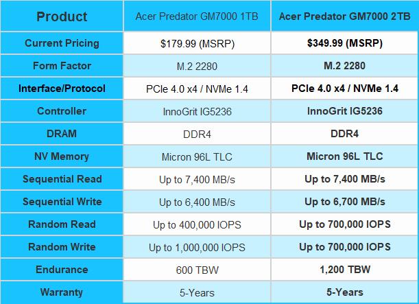 Teste do Acer Predator GM7000 2TB SSD 01 |  TweakTown.com