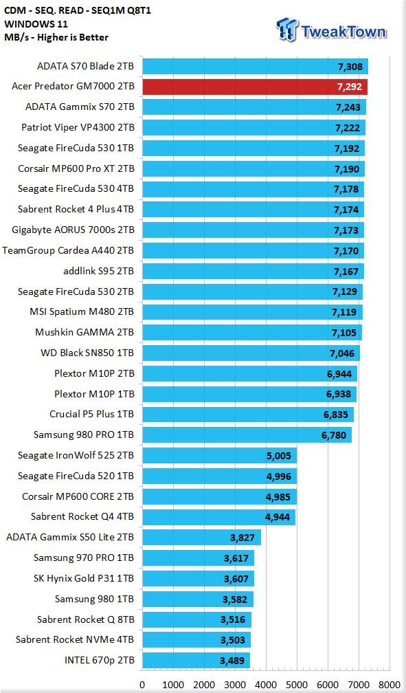 Teste do Acer Predator GM7000 2TB SSD 08 |  TweakTown.com