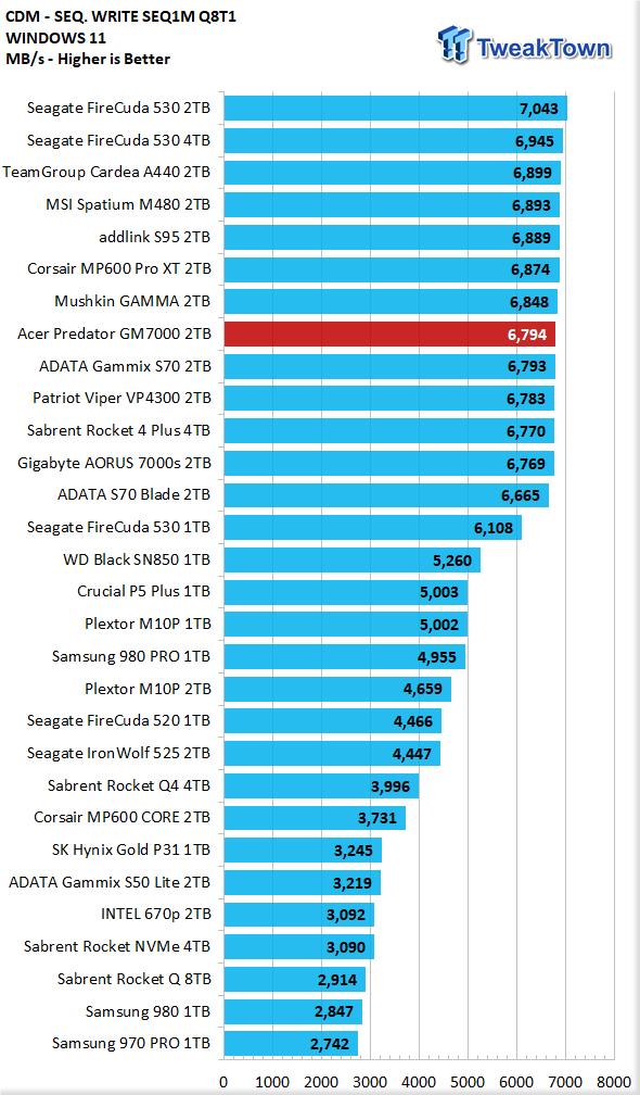 Teste do Acer Predator GM7000 2TB SSD 09 |  TweakTown.com